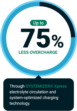 Up to 75% less overcharge - through SYSTEMIZER® Xpress electrolyte circulation and system-optimized charging technology
